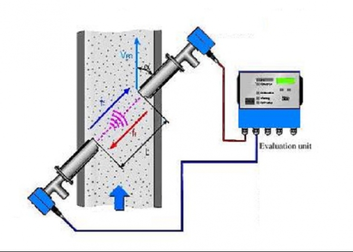 Ultrasonic flow meter system for flue gas exhaust emissions