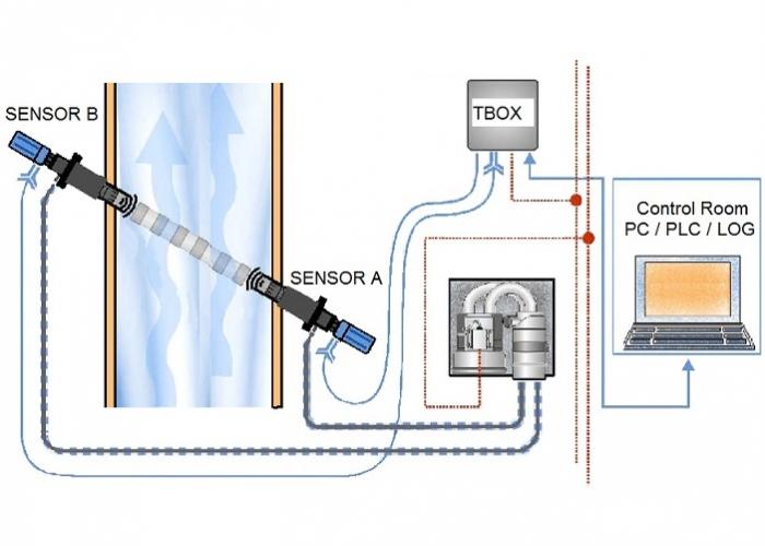 Stack gas flow meter